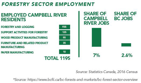 Forestry Sector Employment