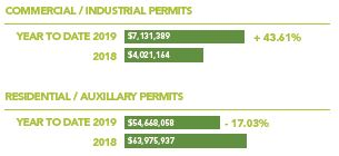 Commercial Industrial Permits