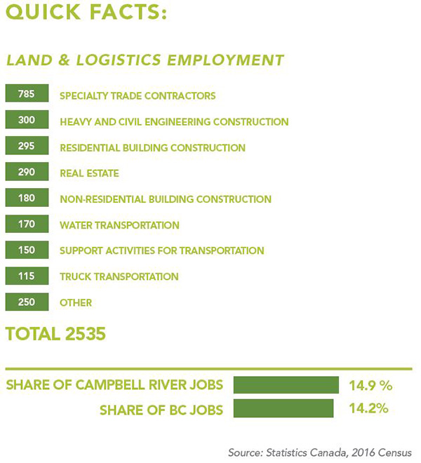 Land and Logistics Quick Facts 1